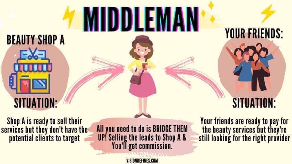 Be a middleman to earn extra money